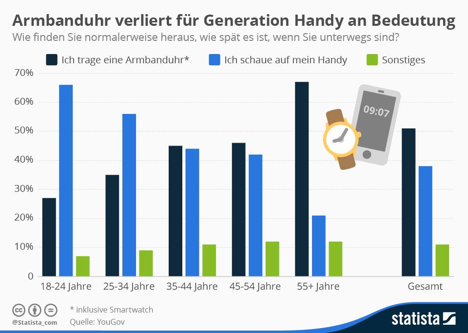 Infografik: Armbanduhr verliert für Generation Handy an Bedeutung | Statista