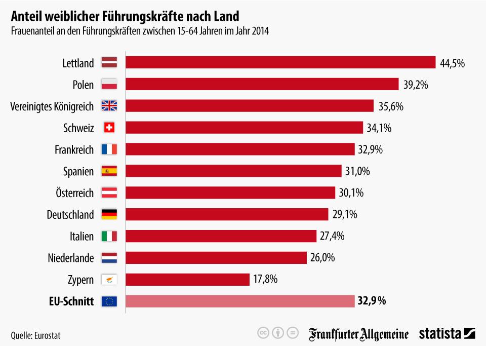 Infografik: Anteil weiblicher Führungskräfte nach Land | Statista