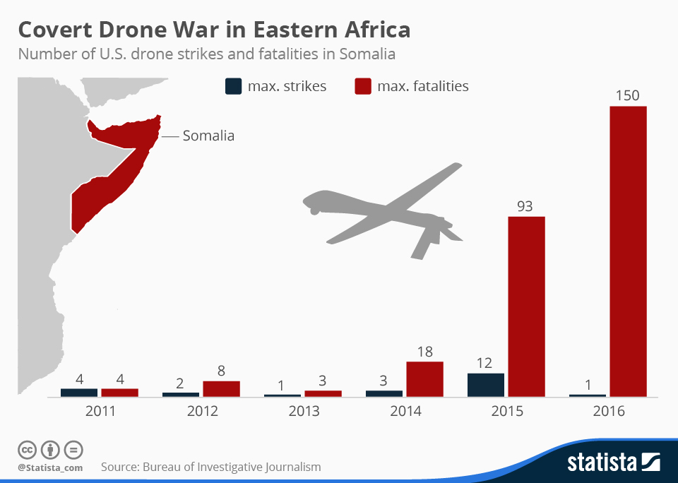 Infographic: Remote Drone Wars | Statista