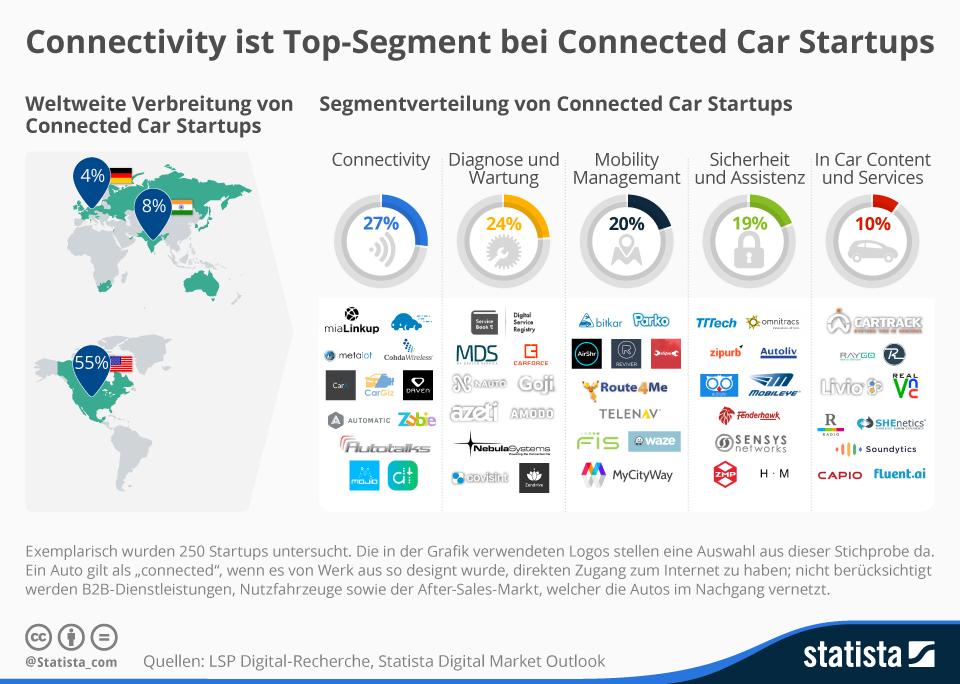 Infografik: Connectivity ist Top-Segment bei Connected Car Startups    Statista