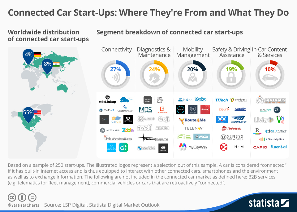 Infographic: Connected Car Start-Ups: Where They're From and What They Do | Statista