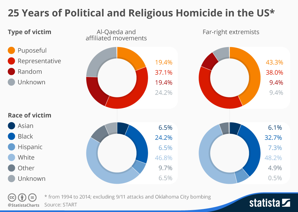 Infographic: 25 Years of Extremist Homicide in the U.S. | Statista