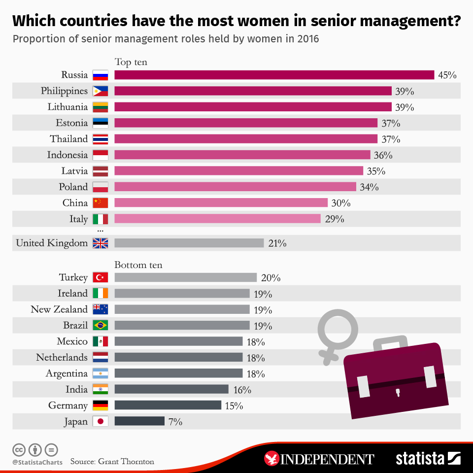 Infographic: Which countries have the most women in senior management?  | Statista