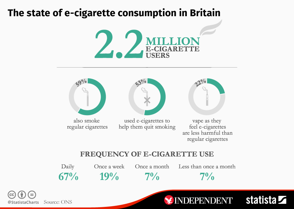 Infographic: The state of e-cigarette consumption in Britain | Statista