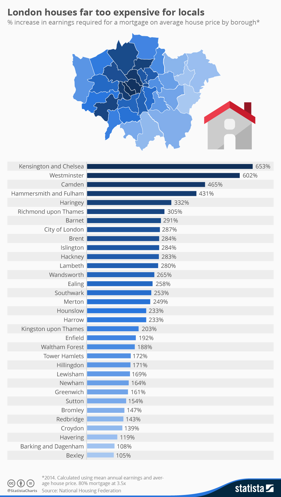 Infographic: Londoners can't afford houses in their own borough | Statista
