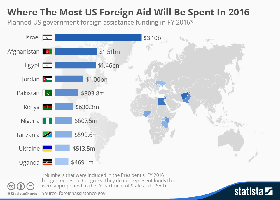 Infographic: Where The Most Foreign Aid Will Be Spent In 2016  | Statista