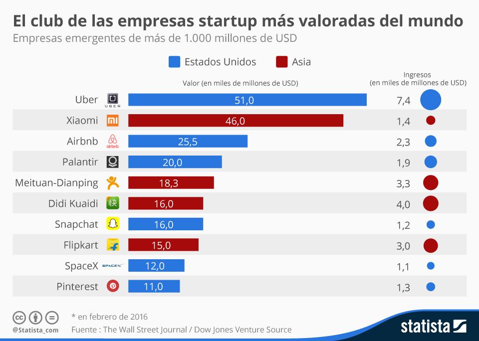 Infografía: El club de las empresas startup más valoradas del mundo | Statista