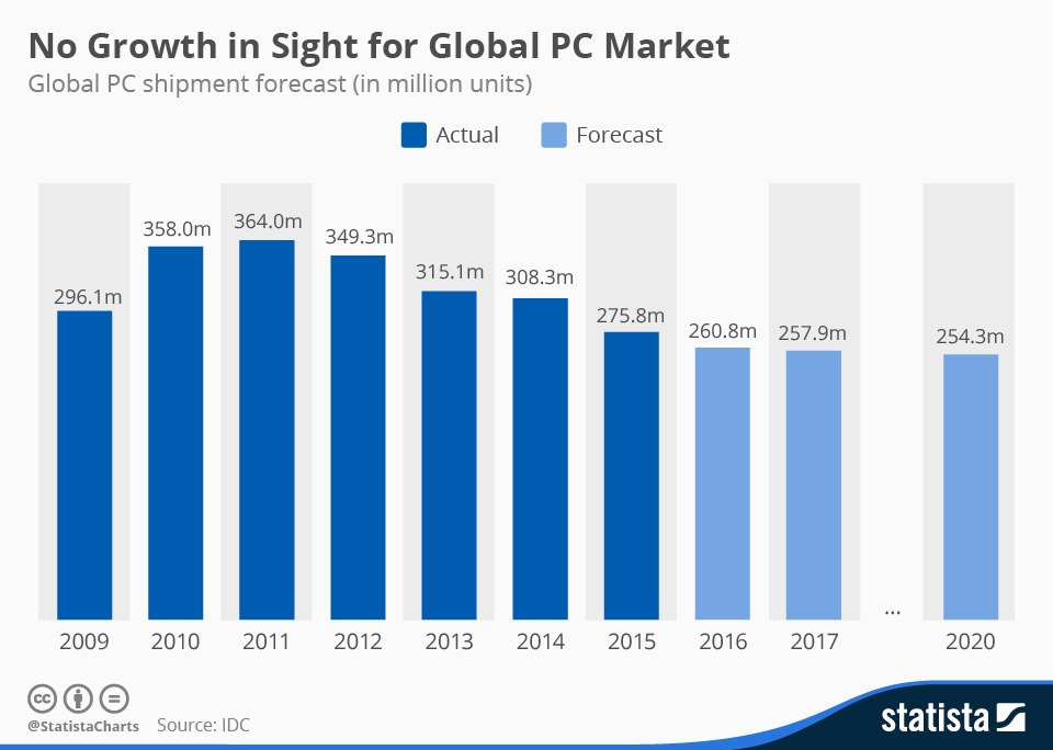 Infographic: No Growth in Sight for Global PC Market | Statista