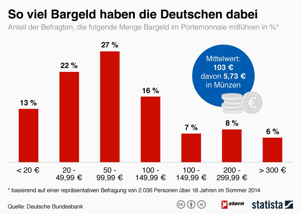 Infografik: So viel Bargeld haben die Deutschen dabei | Statista