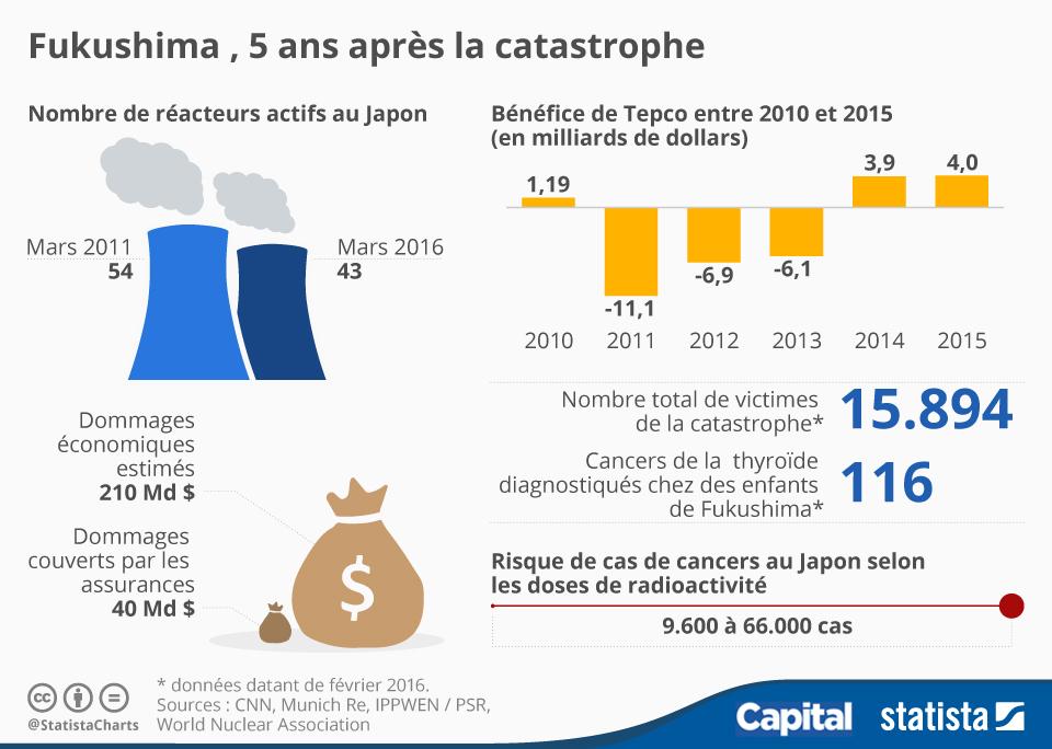 Infographie: Fukushima, cinq ans après la catastrophe   Statista