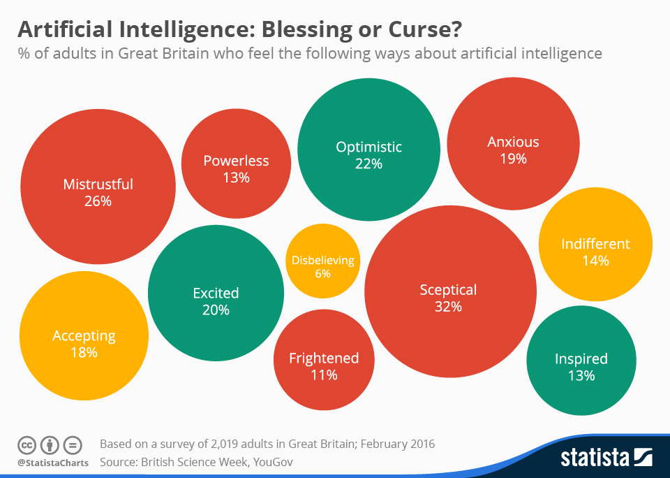 Infographic: Artificial Intelligence: Blessing or Curse? | Statista