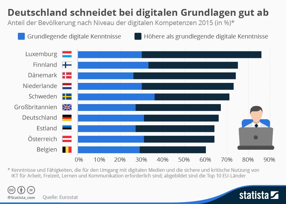 Infografik: Deutschland schneidet bei digitalen Grundlagen gut ab | Statista