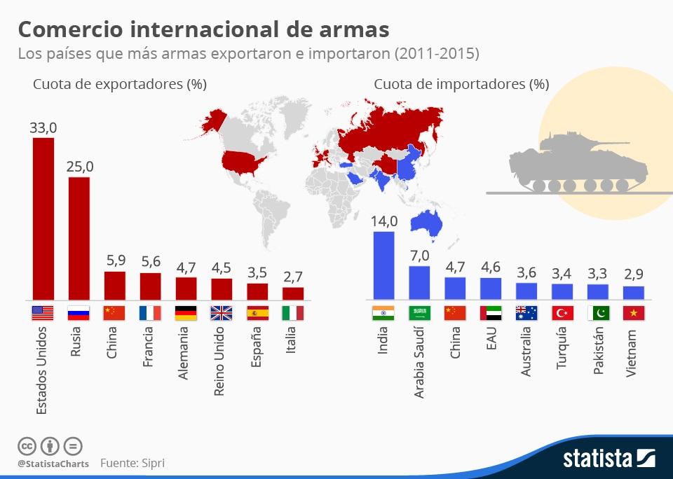 Infografía: Comercio internacional de armas | Statista
