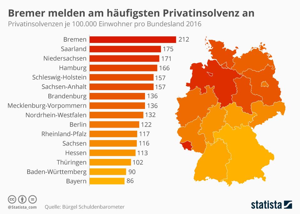 Infografik: Bremer melden am häufigsten Privatinsolvenz an | Statista