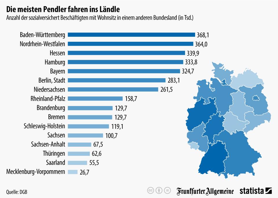 Infografik: Die meisten Pendler fahren ins Ländle | Statista