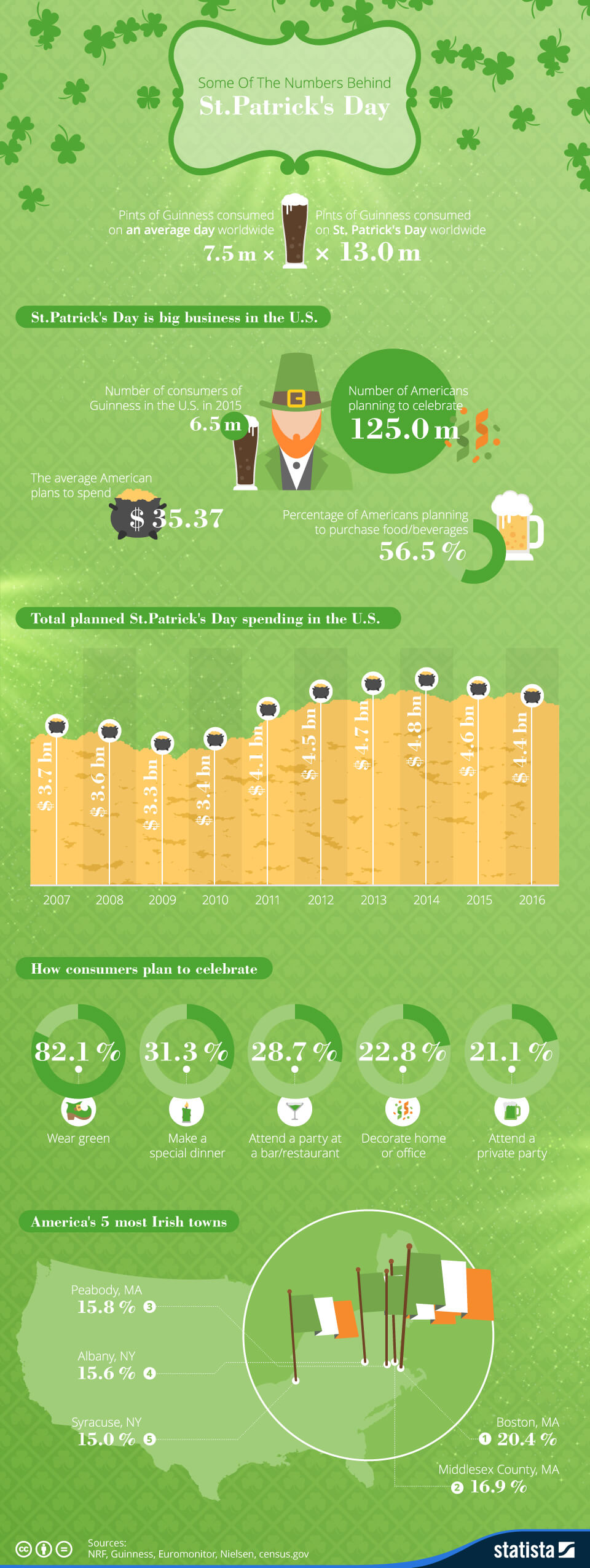 Infographic: Some Of The Numbers Behind St. Patrick's Day  | Statista