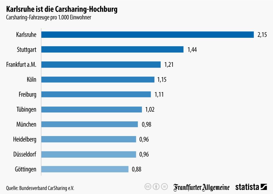 Infografik: Karlsruhe ist die Carsharing-Hochburg   Statista