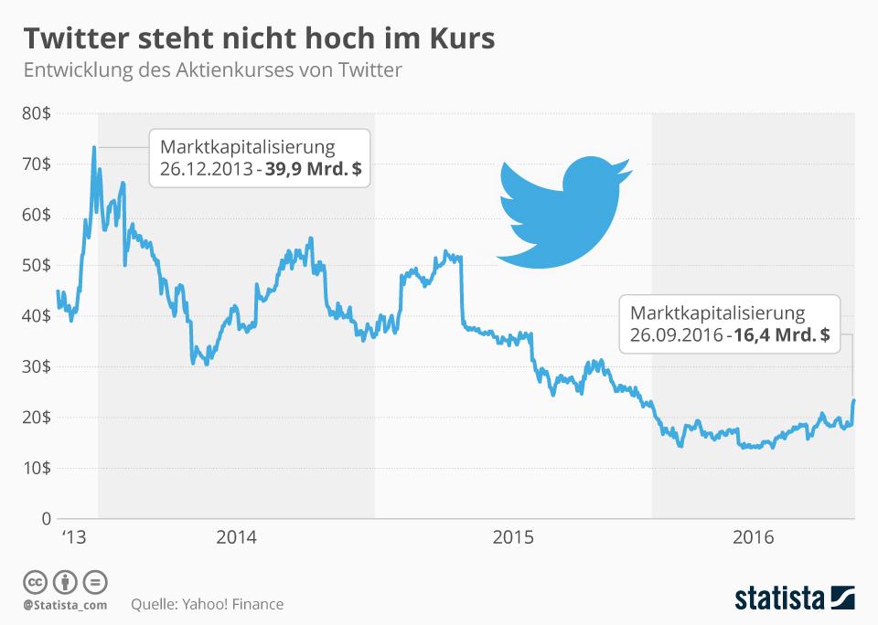 Infografik: Twitter steht nicht hoch im Kurs  | Statista