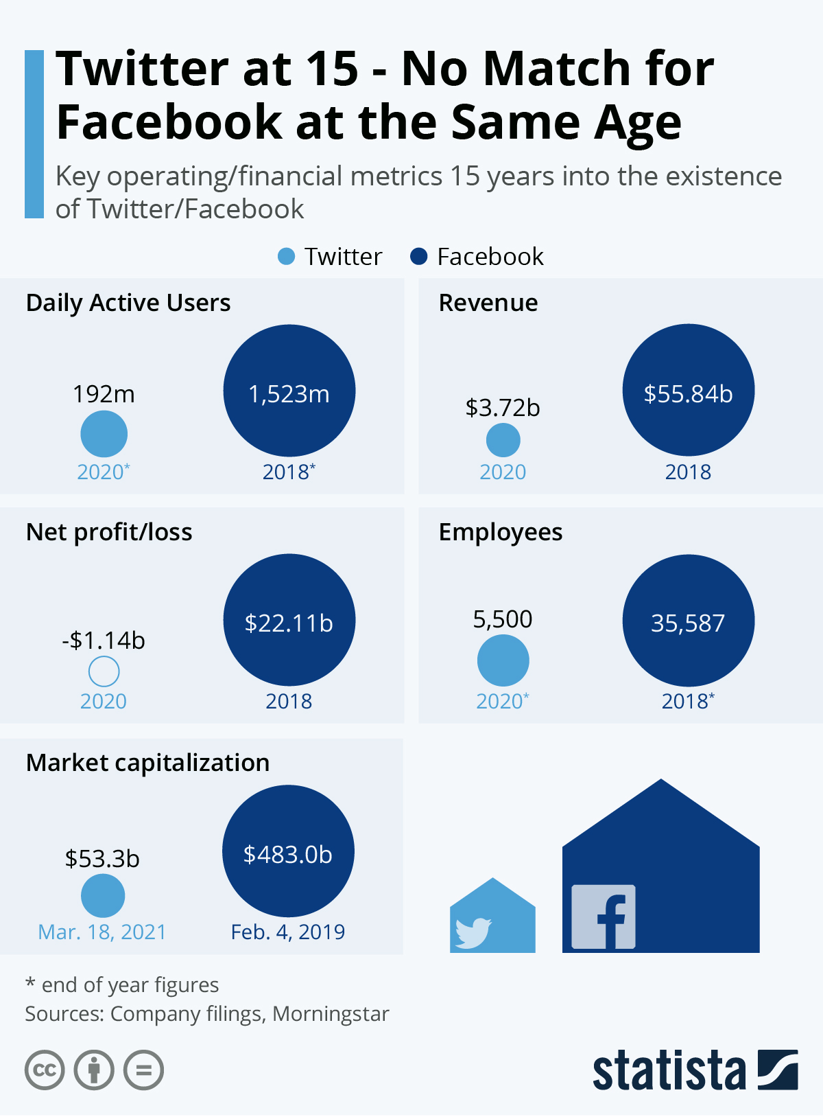 Infographic: Twitter at 15 – No Match for Facebook at the Same Age | Statista