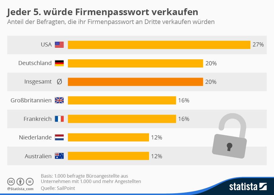 Infografik: Jeder 5. würde Firmenpasswort verkaufen | Statista