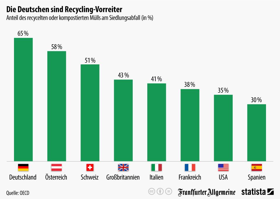 Infografik: Die Deutschen sind Recycling-Vorreiter | Statista