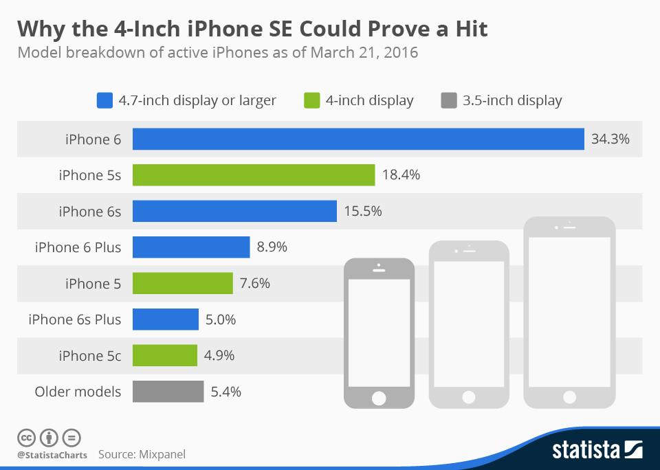 Infographic: Why the 4-Inch iPhone SE Could Prove a Hit | Statista