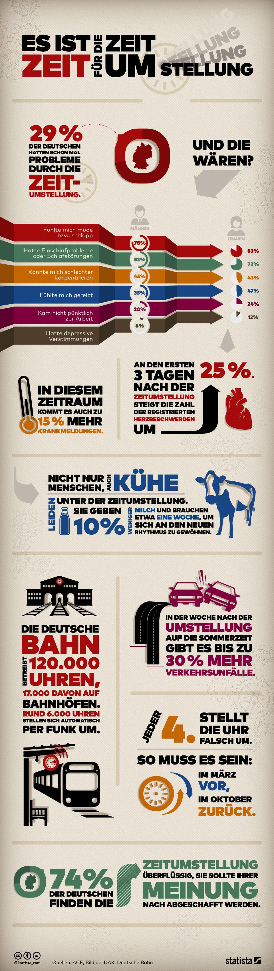 Infografik: Zeit für Zeitumstellung | Statista