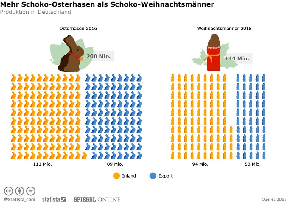 Infografik: Mehr Schoko-Osterhasen als Schoko-Weihnachtsmänner | Statista