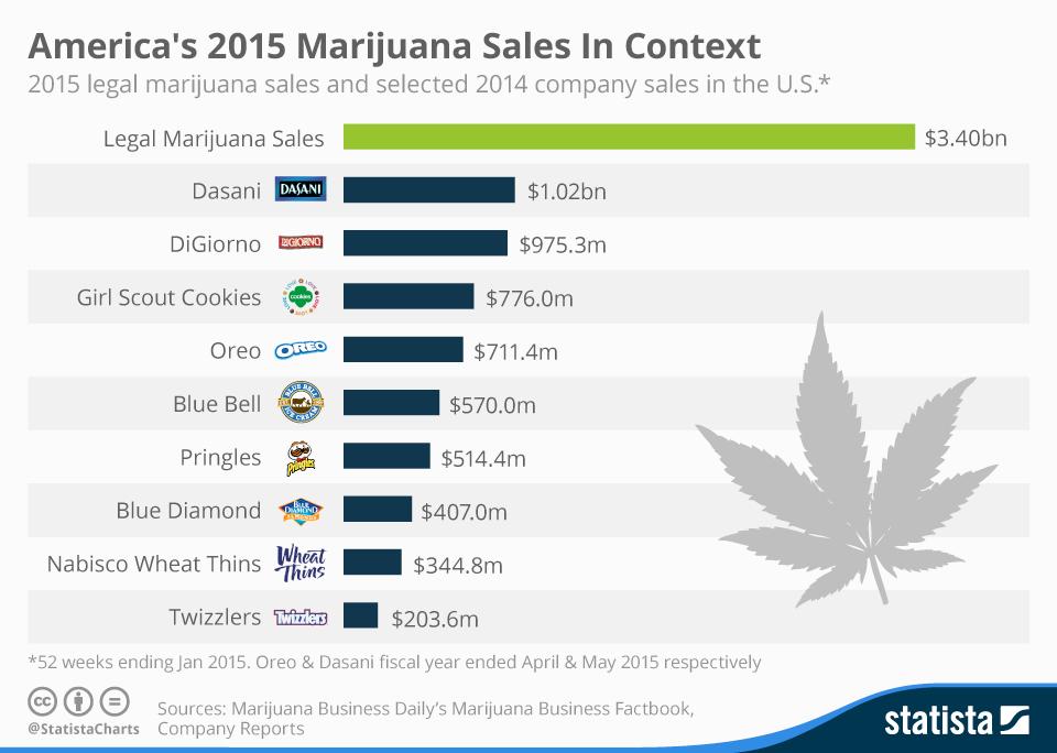 Infographic: America's 2015 Marijuana Sales In Context  | Statista