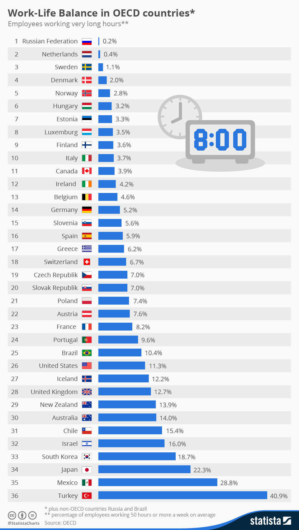 Infographic: Swedish-style coffee breaks might boost productivity | Statista