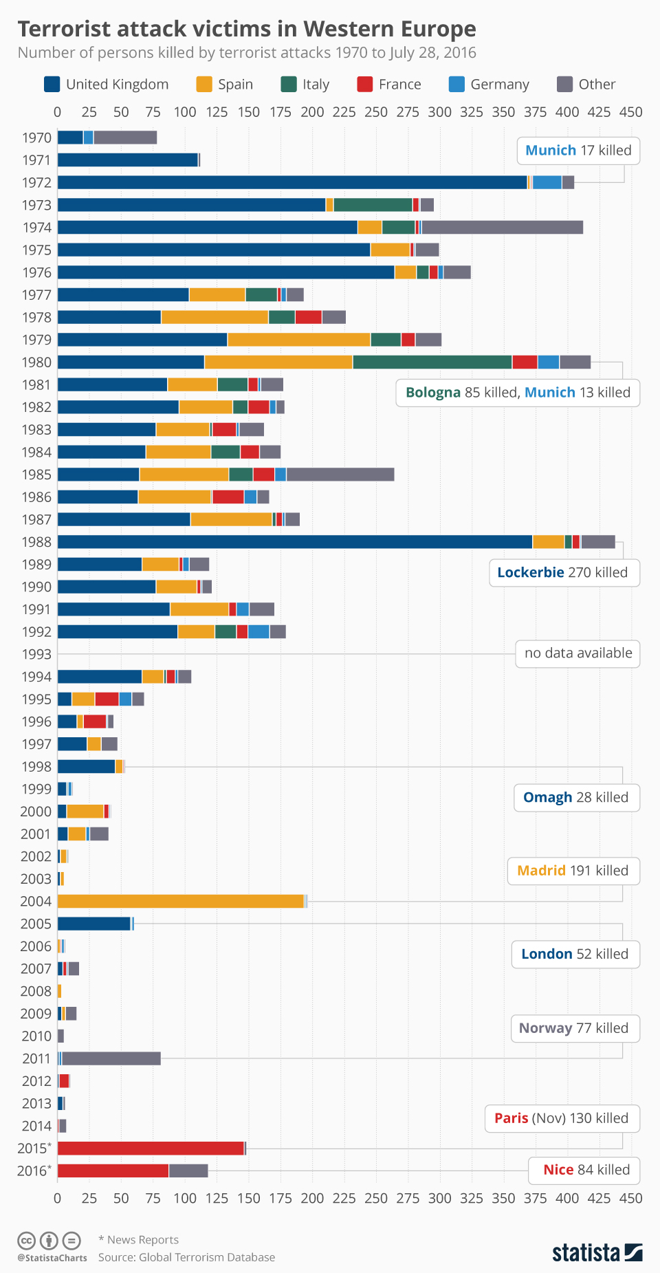 Infographic: Terrorist attack victims in Western Europe | Statista