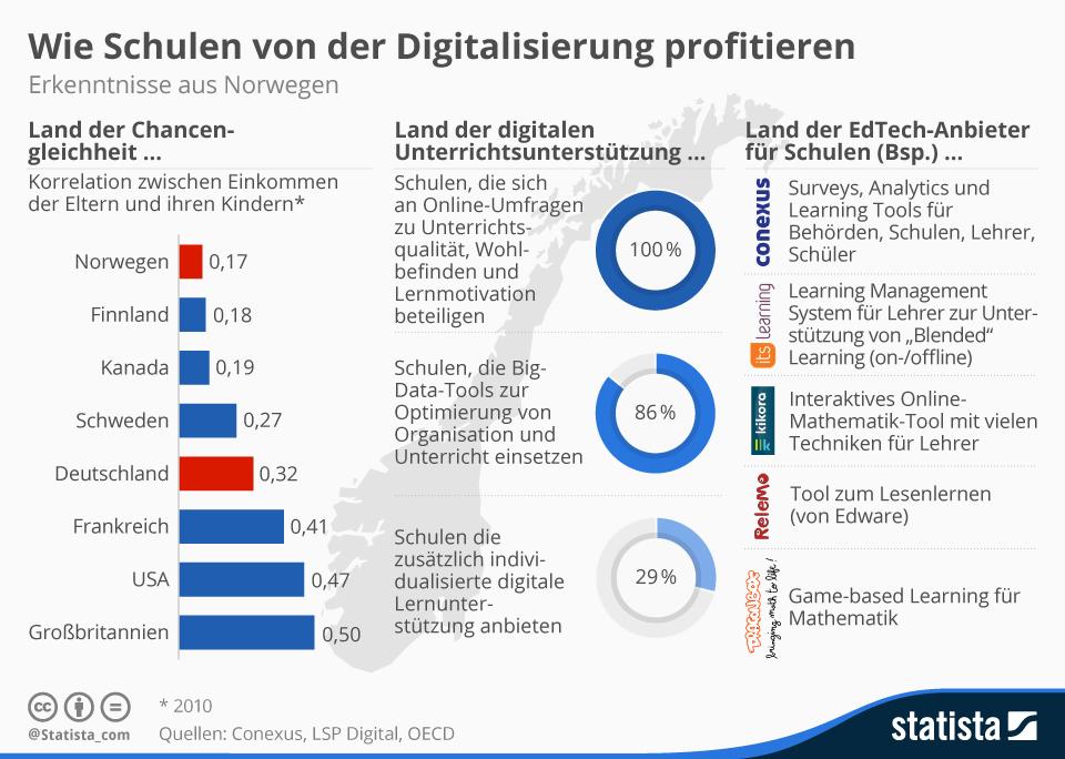 Infografik: Wie Schulen von der Digitalisierung profitieren: Erkenntnisse aus Norwegen   Statista