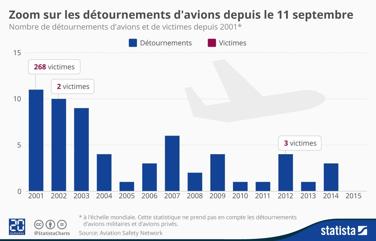 Infographie: Zoom sur les détournements d'avions depuis le 11 septembre | Statista