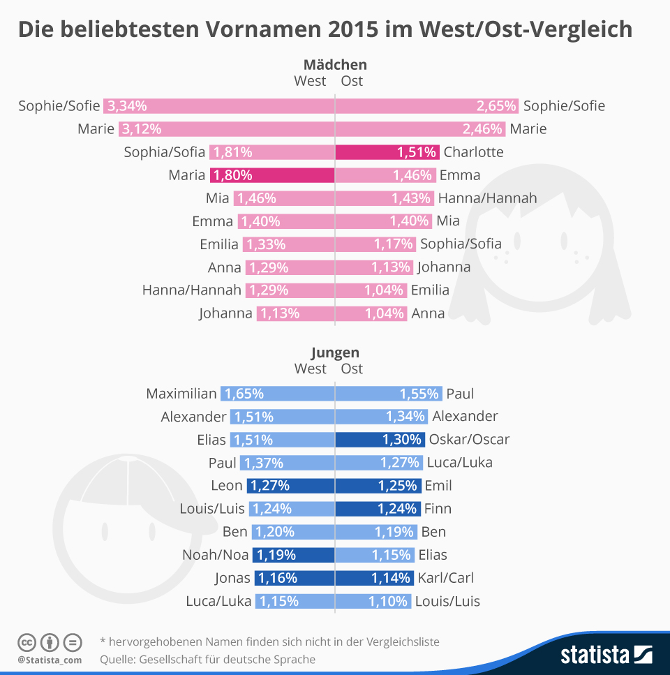 Infografik: Die beliebtesten Vornamen 2015 im Ost/West-Vergleich | Statista