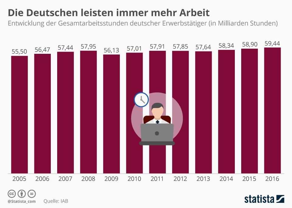 Infografik: Die Deutschen leisten immer mehr Arbeit | Statista