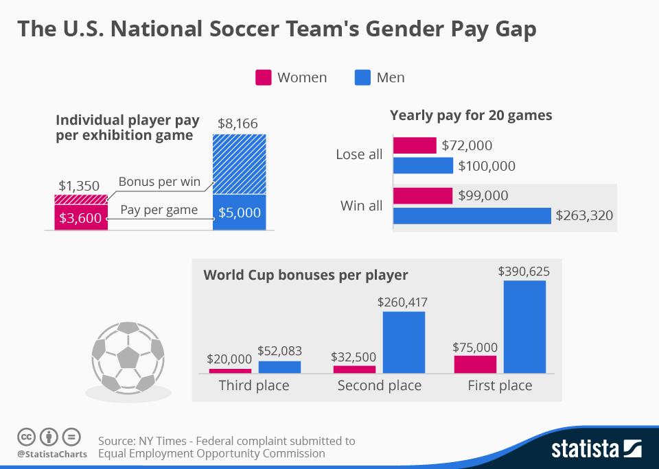 Chart: The U.S. National Soccer Team's Gender Pay Gap | Statista