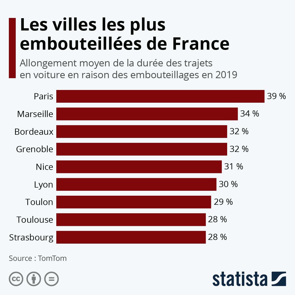 Infographie: Les villes les plus embouteillées de France | Statista