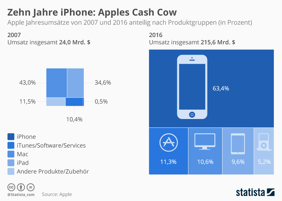 Infografik:  Apples Cash Cow | Statista