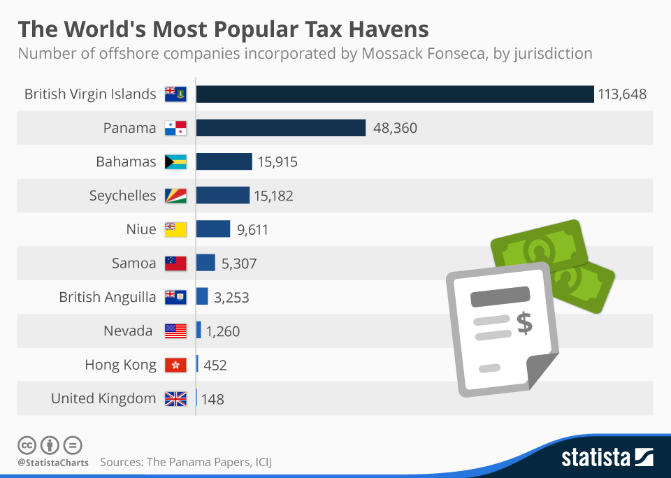 Infographic: The Most Popular Tax Havens In The Panama Papers | Statista