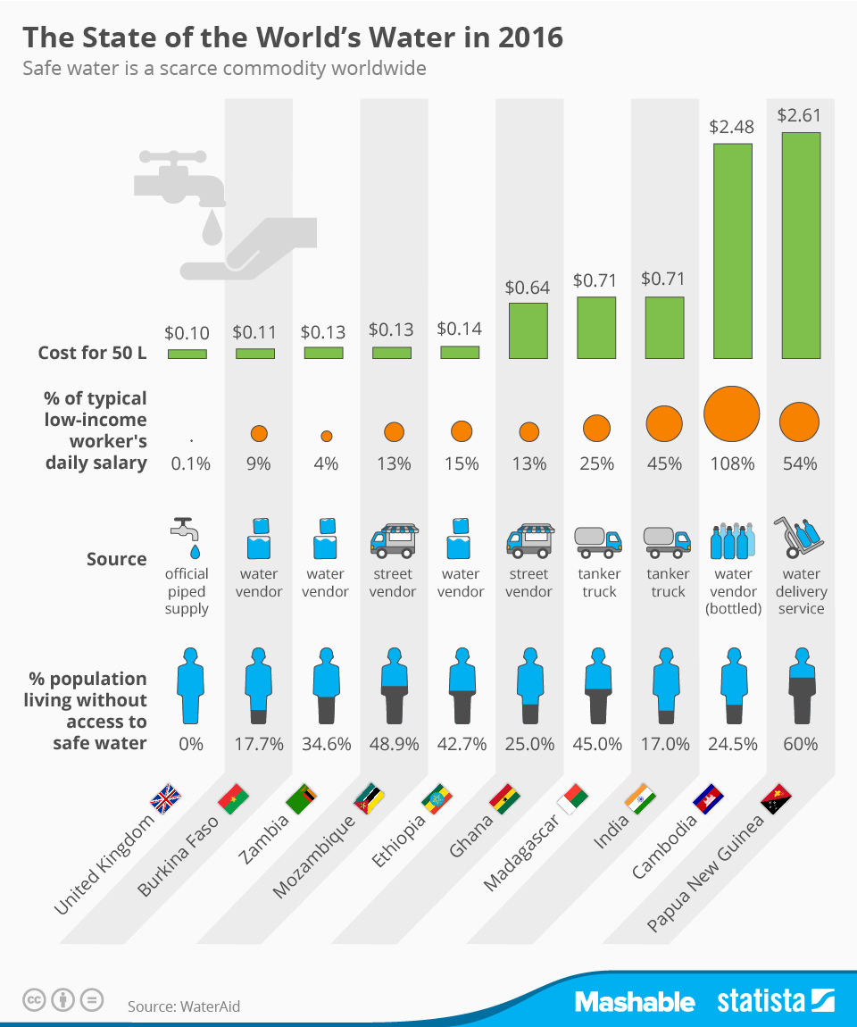Infographic: Safe Water is a Scarce Commodity Worldwide | Statista