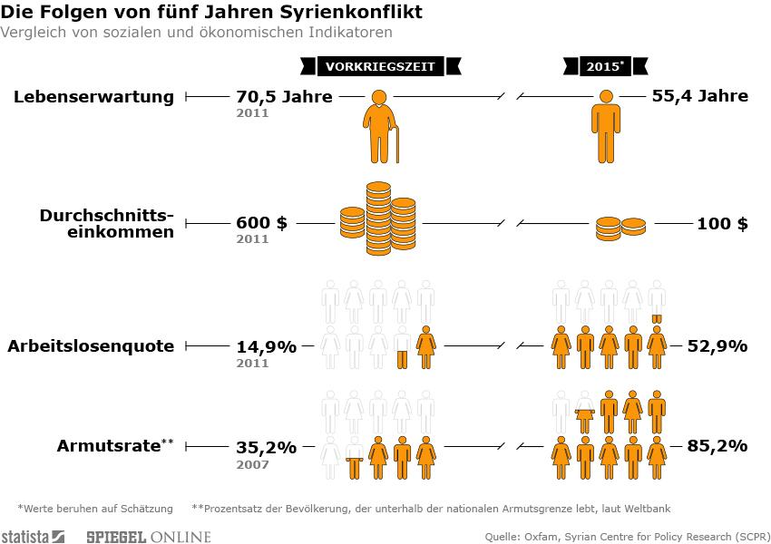 Infografik: Fünfter Jahrestag des Syrienkonflikts | Statista