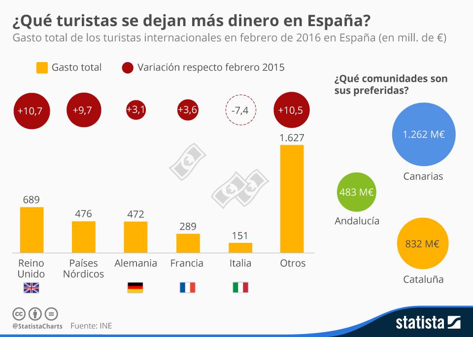 Infografía: Los turistas extranjeros que más dinero gastan en España | Statista
