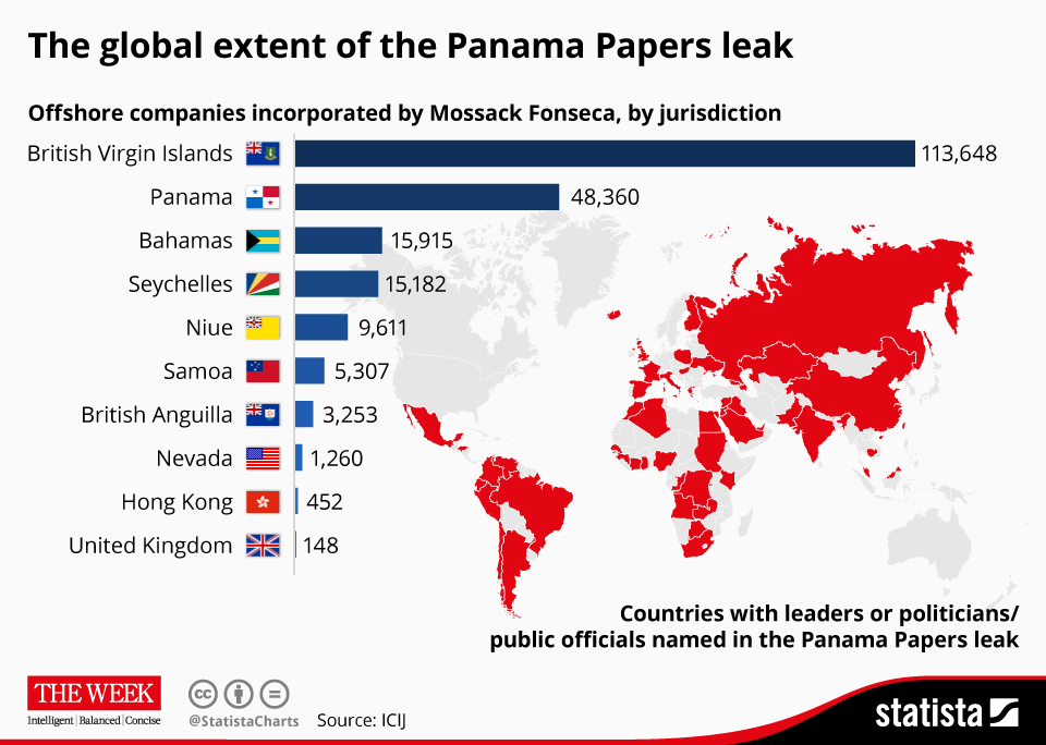 Infographic: The global extent of the Panama Papers leak | Statista