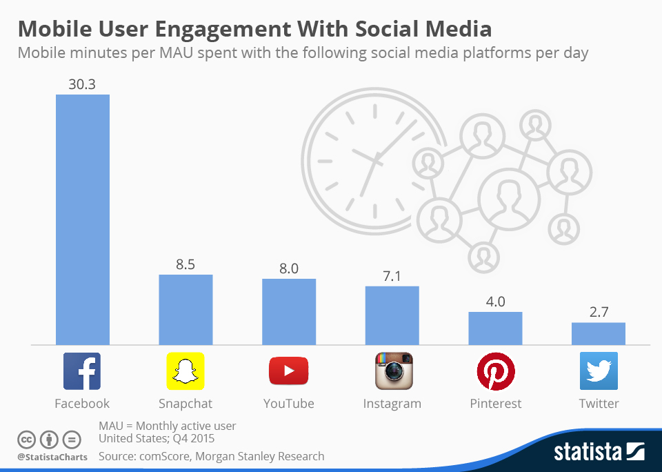 Infographic: Twitter Falls Behind in Terms of Mobile Engagement | Statista