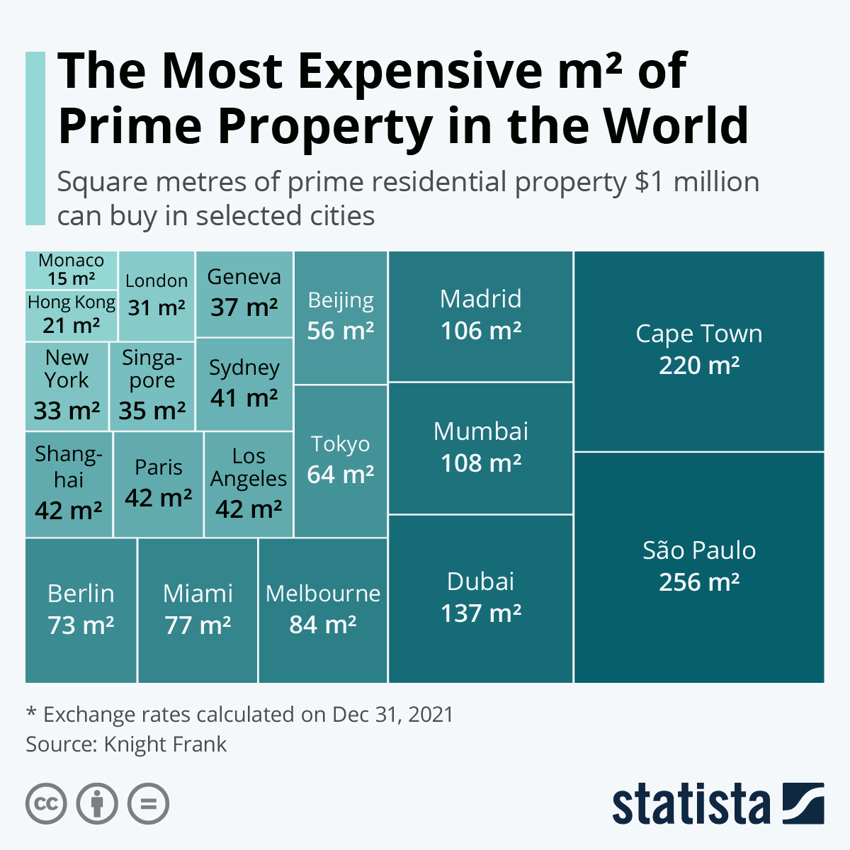 Infographic: The Most Expensive m² of Prime Property in the World | Statista