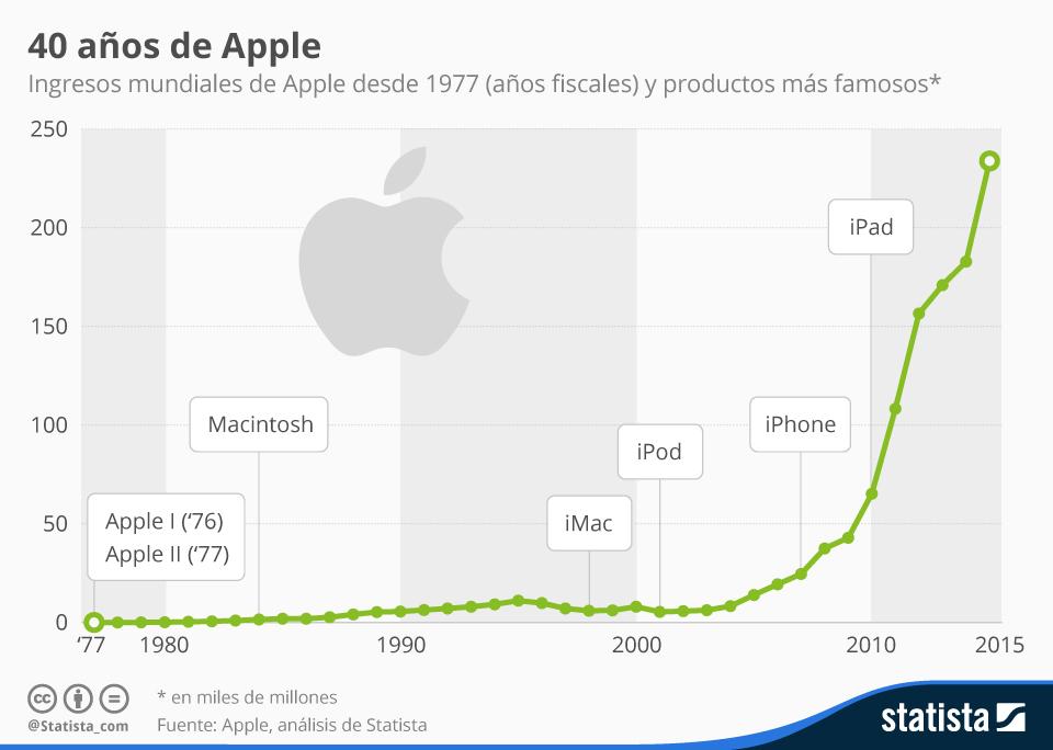 Infografía: Ingresos mundiales de Apple desde 1977 (años fiscales) y productos más famosos | Statista