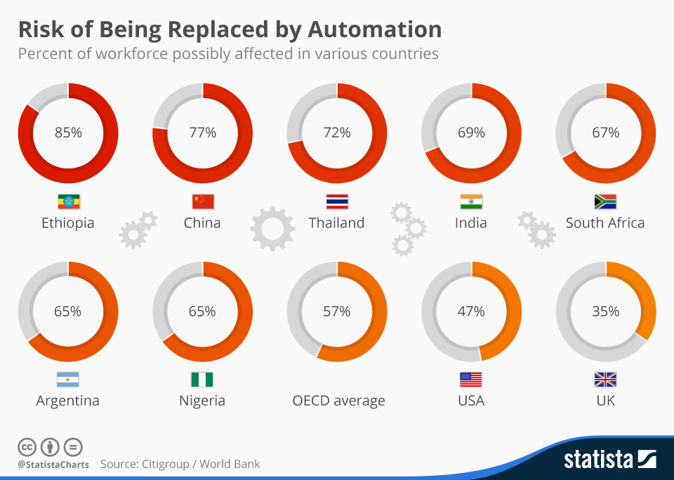 Infographic: Fear thy Robot: Chances of Workers Being Replaced by Automation Vary by Country | Statista