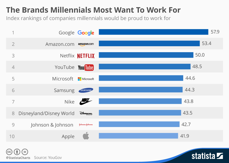 Infographic: The Brands Millennials Most Want To Work For | Statista