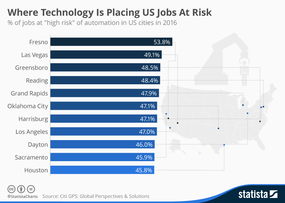 Infographic: Where Technology Is Placing US Jobs At Risk | Statista