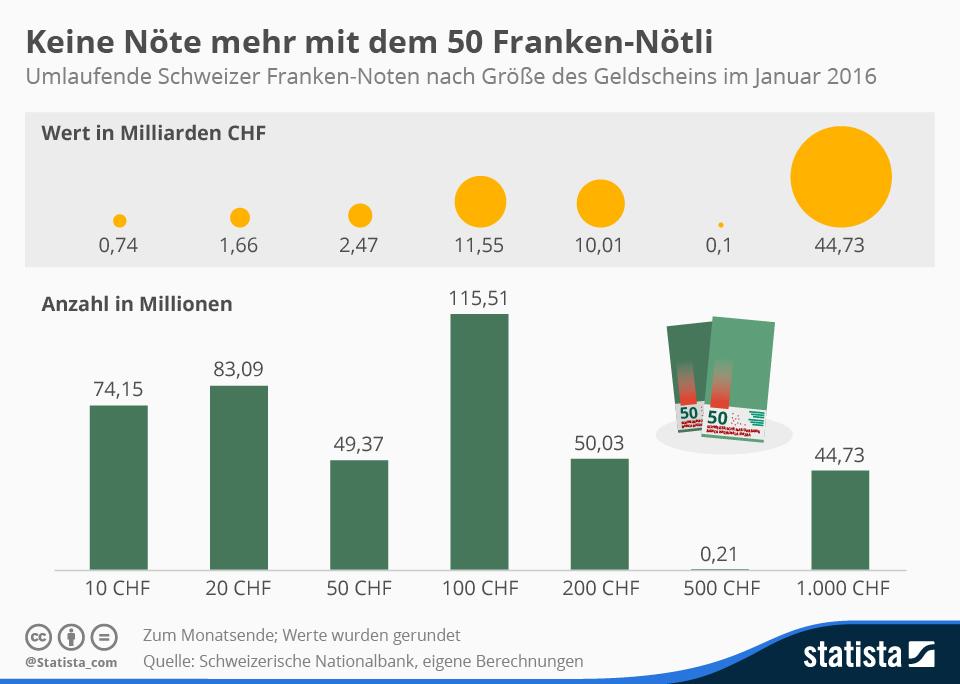 Infografik: Keine Nöte mehr mit dem 50 Franken-Nötli | Statista